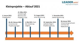 Förderung von Kleinprojekten im Rahmen des Regionalbudgets 2021